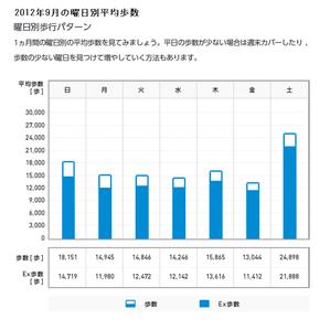 2012年9月の平均歩数