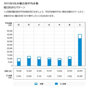 2013年9月の平均歩数